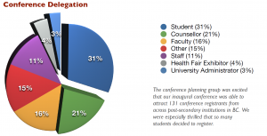 2009 conference breakdown of participants