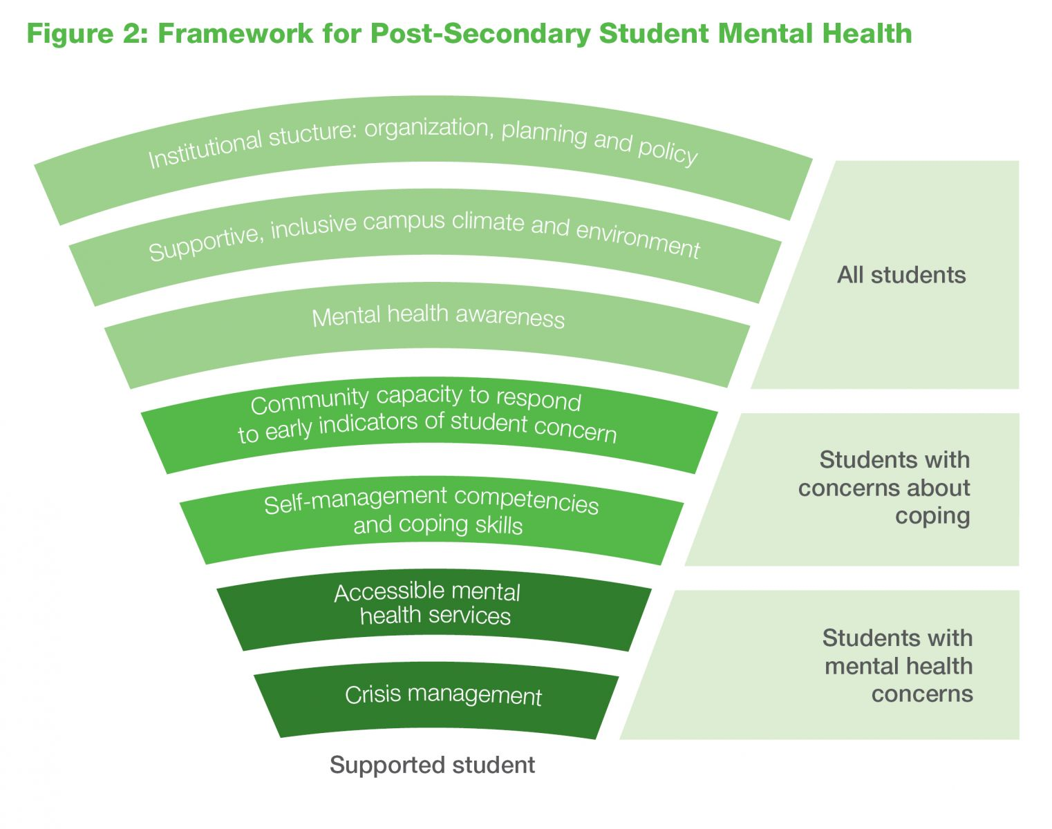 Post-Secondary Student Mental Health: Guide to a Systemic Approach