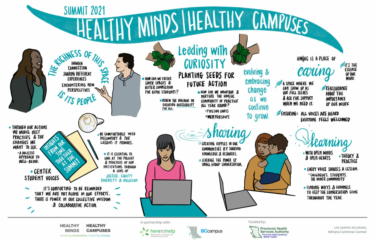 Healthy Minds | Healthy Campuses 2021 Summit